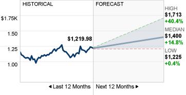 Google Aktienkurs Prognose von 41 Analysten von CNN