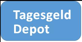 Tagesgeld Depot als Kapitalanlage