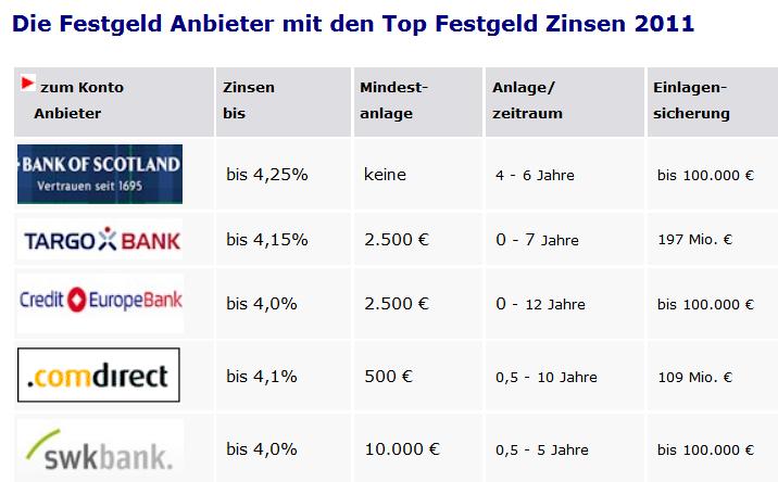 Diese Zinsen gab es für Festgeld in 2011. Es handelt sich um eine Auswahl der Angebote am Markt