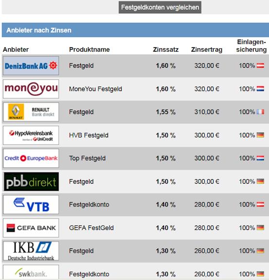 Festgeld Angebote 2013 - diese Zinsen waren möglich