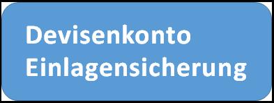 Fremdwährungskonto Einlagensicherung - Recht in Deutschland und EU Vorschriften zur Sicherheit von Währungskonten