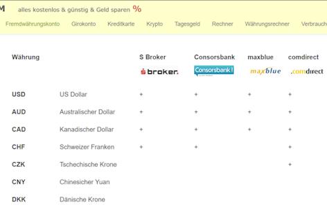 Fremdwährungskonto Vergleich auf kostenlos.com