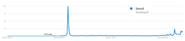 Brexit Suchanfragen bei Google Trends