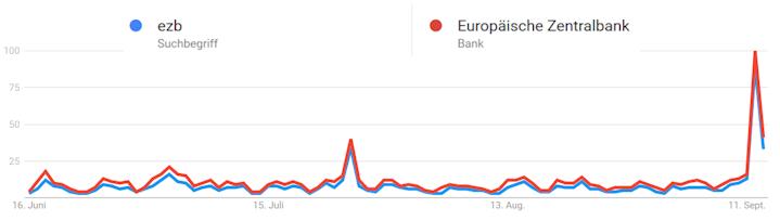 Jeweils zur Notenbanksitzung wird nach der EZB bei Google gesucht