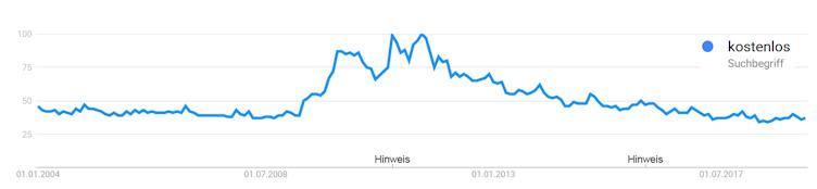 Suchvolumen bei Google Trends für
