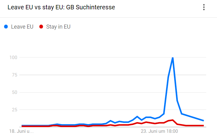 leave EU versus stay EU Suchanfragen dazu in 2016 bei Google Trends