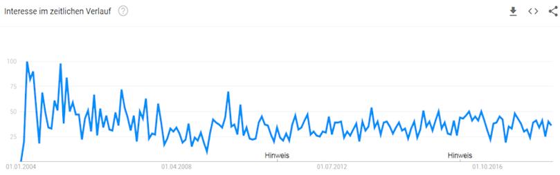 Kreditkarte ohne Schufa - Entwicklung des Suchinteresse bei Google Trends