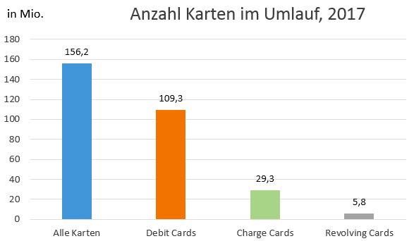 Anzahl der im Umlauf befindlichen Credit Cards, Charge Cards und Revolving Cards in Deutschland - Marktanteile der Kreditkarten Arten