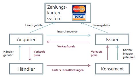 5 Parteien Debitkarten System