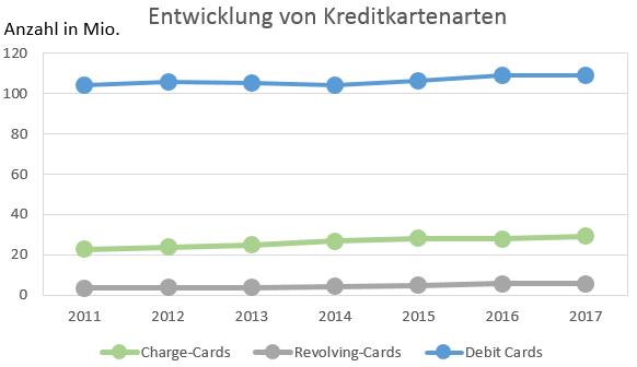 Entwicklung von Debitkreditkarten vs. echte Kreditkarten in Deutschland 2011 bis 2016
