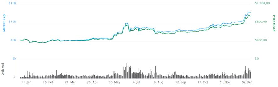 BTC Kursentwicklung 2016. Der Bitcoin Kurs hat um das 2,2fache bzw. 221 % zugelegt