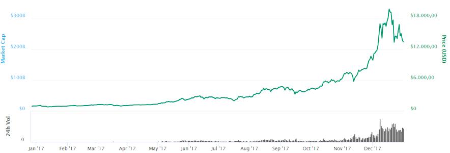 BTC Kursentwicklung 2017. Der Bitcoin Kurs hat um das 13,3fache bzw. 1326 % zugelegt