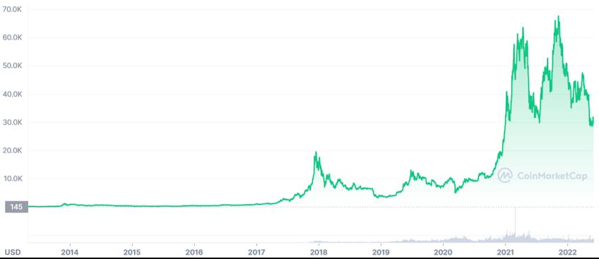 Bitcoin Kursentwicklung in 2014 - 2021
