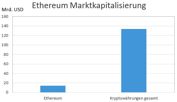 Ethereum Marktkapitalisierung 2019