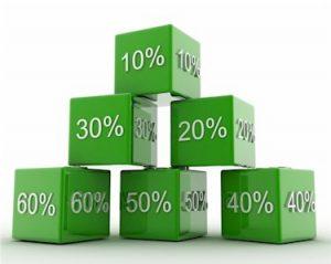 Die Rechenwelt der Prozente