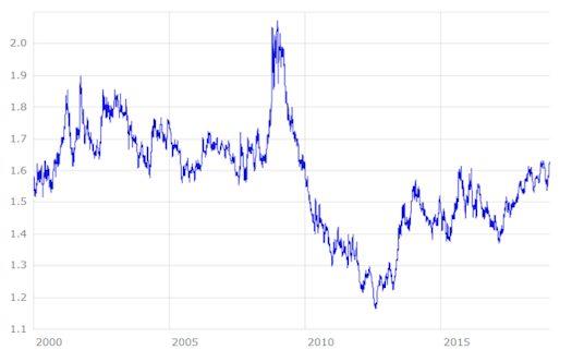 Euro Australischer Dollar Kursentwicklung