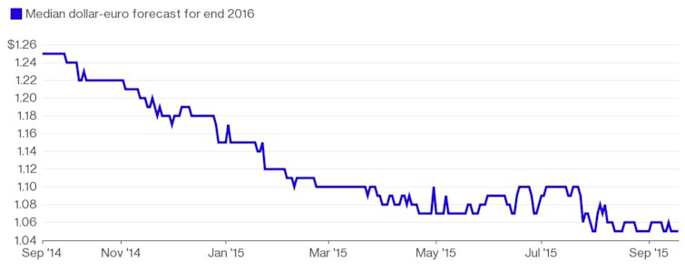 Bloomberg USD-EUR Prognose Ende 2016