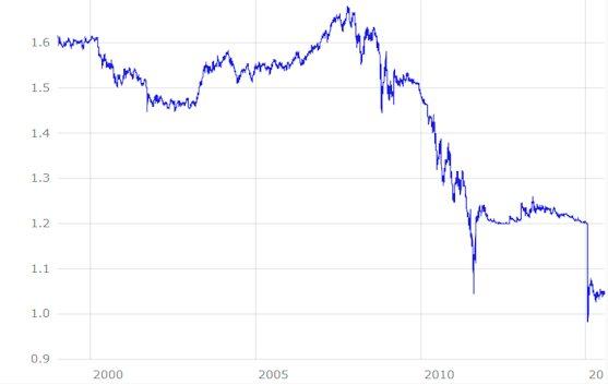 Chf Eur Wechselkurs Schweizer Franken Euro