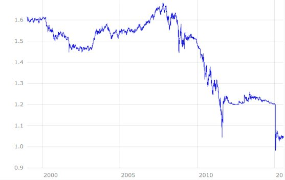 CHF EUR Kursentwicklung bis 2015