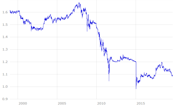 CHF EUR Kursentwicklung bis 2019