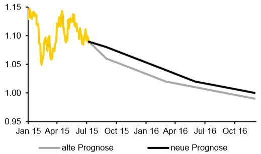 Commerzbank Dollarprognose vom 07.08.2015