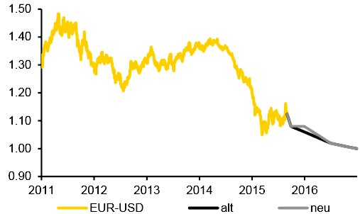 Commerzbank Dollarprognose September 2015