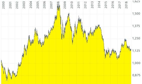 Dollarkursentwicklung 2015-2018