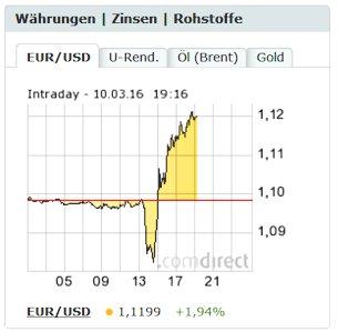 Dollarkurskurs Reaktion auf EZB Zinssenkung 10.03.2016