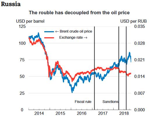 Rubel- kurs und Ölpreis korrelieren seit 2018 nicht mehr. Es hat eine Entkopplung stattgefunden