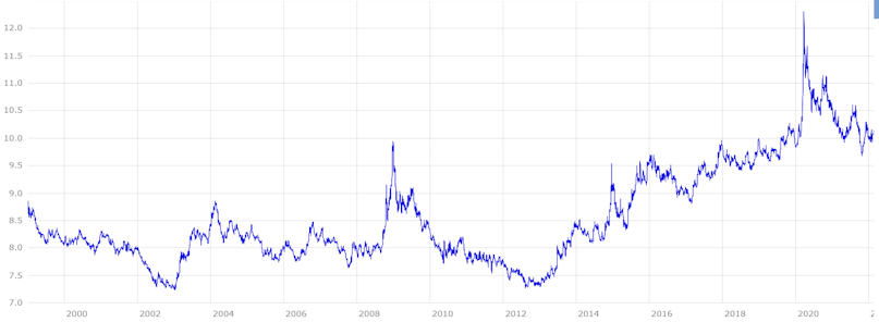 Norwegische Krone - die Kursentwicklung gegenüber dem Euro von 2000 - 2019