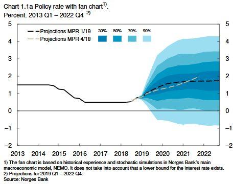 Leitzinsen in Norwegen - Projektion der Zentralbank bis 2022
