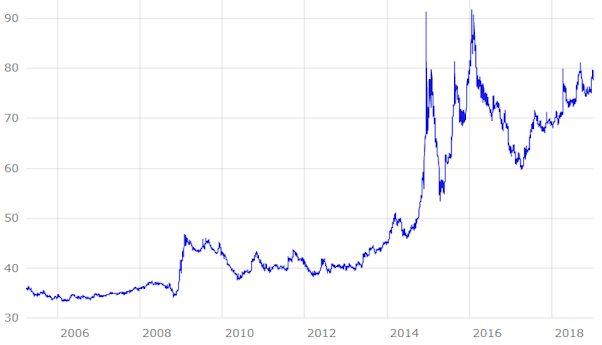 Entwicklung des Rubelkurs 2005 - 2019