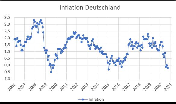 Aktuelle Inflation und Entwicklung der Inflationsrate in Deutschalnd