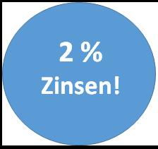 Wo gibt es 2 Prozent Zinsen für die Geldanlage - diese Angebote sind verfügbar