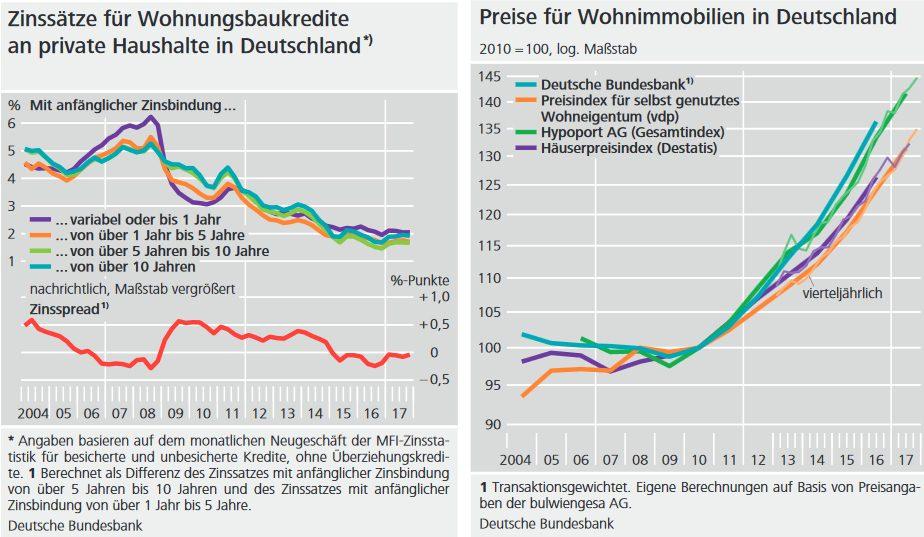 Zusammenhang zwischen günstigen Bauzinsen und hohen Immobilienpreisen