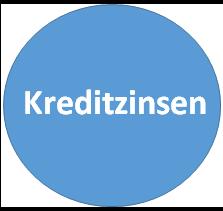 Wiki zu Kreditzinsen